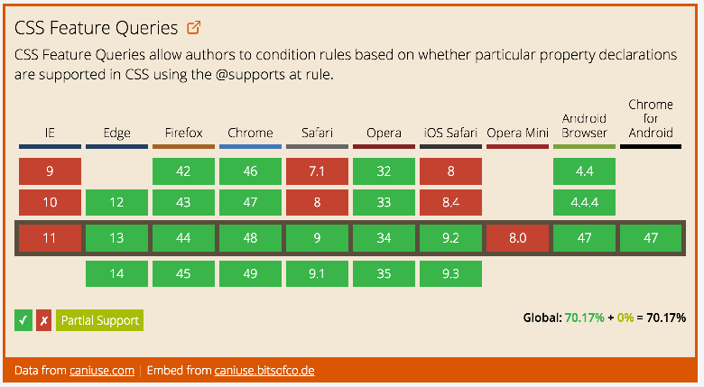 Data on support for the css-featurequeries feature