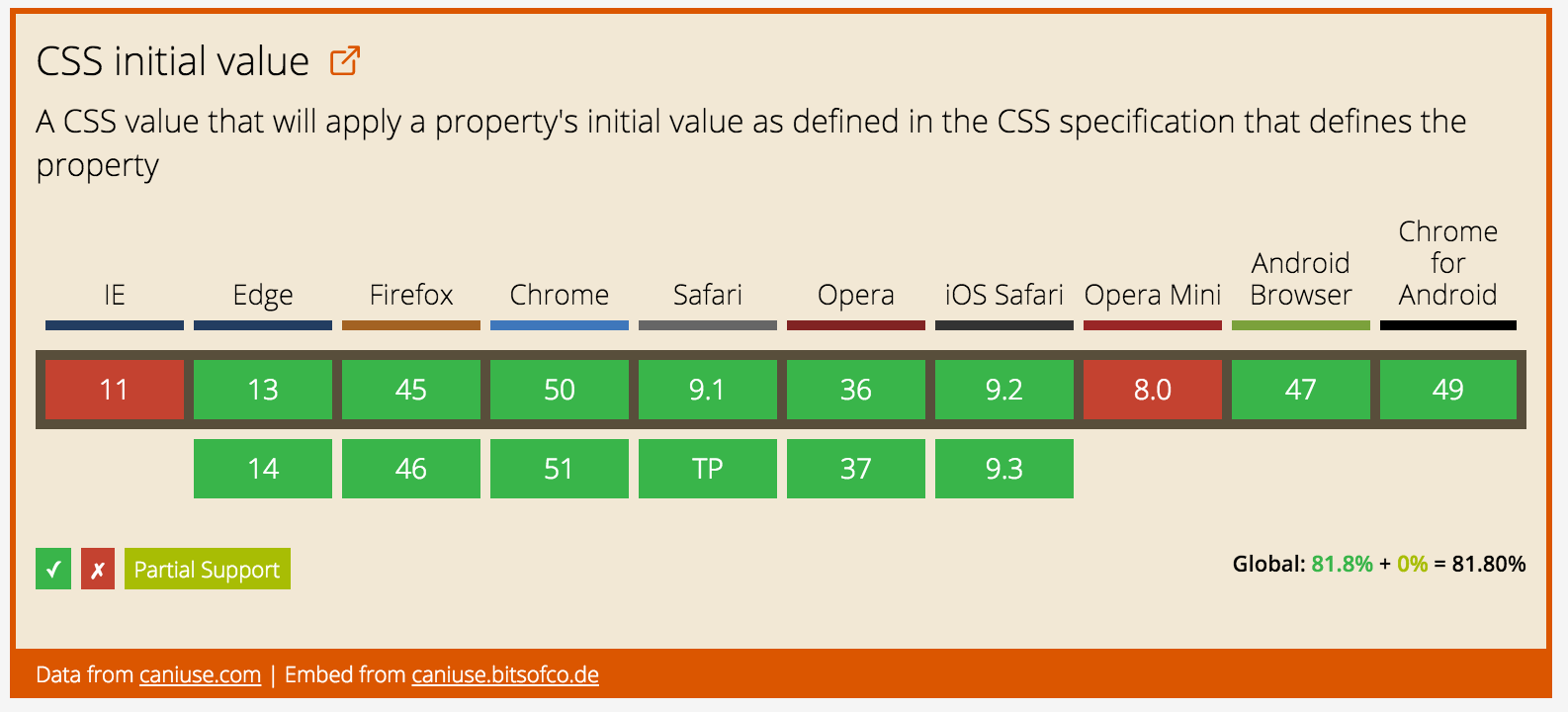 Can I Use css-initial-value?