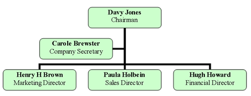 A map of the company board of directors and related staff