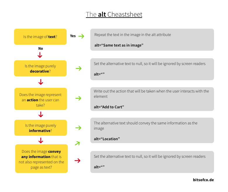 Flow chart for choosing alternative text