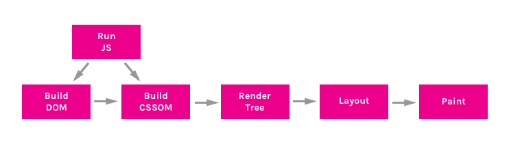 Diagram of the Critical Rendering Path Sequence