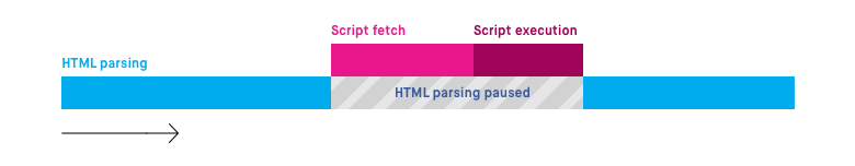 Normal JavaScript Execution. HTML Parsing paused for script fetching and execution