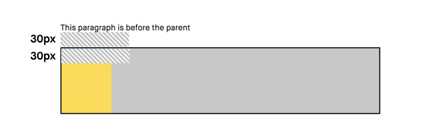 No collapsed margins when parent element has a border