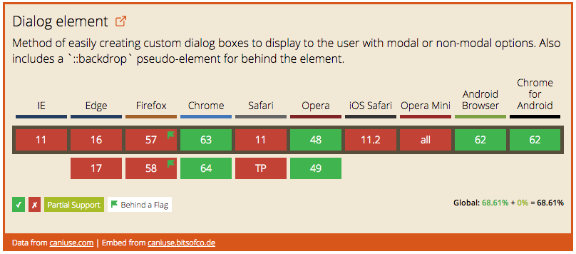 Data on support for the dialog feature across the major browsers from caniuse.com