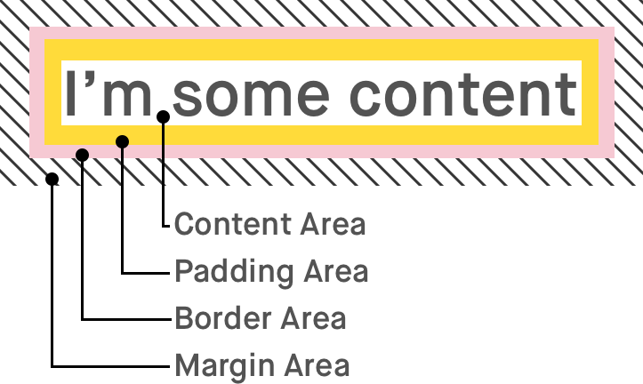 CSS Box Model showing content, padding, border, and margin areas