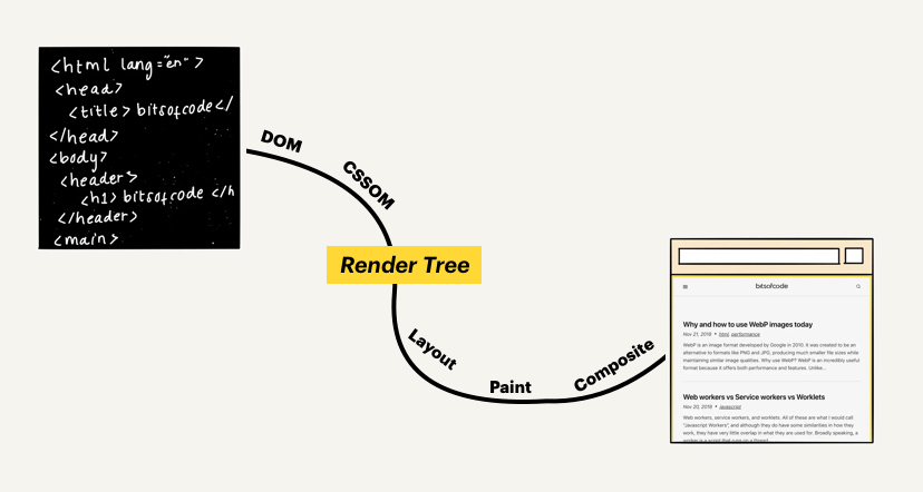 HTML-to-Render-Tree-to-Final