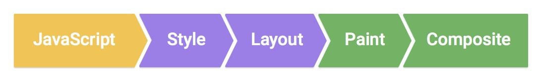 The browser pipeline - Javscript to Style to Layout to Paint to Composite