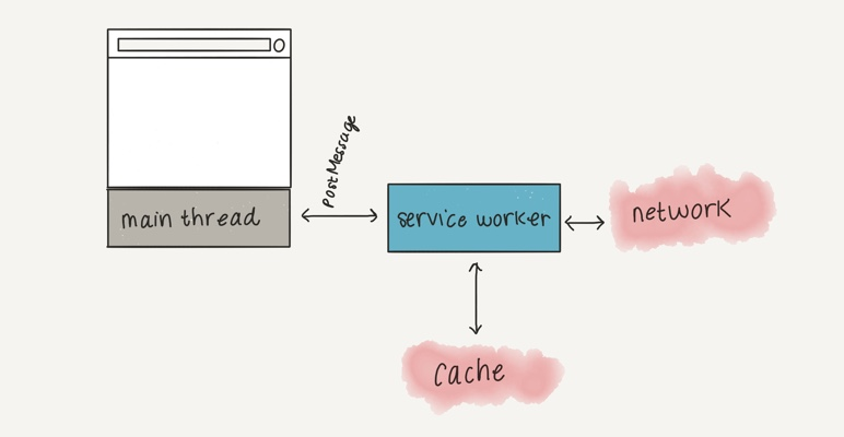 Diagram of service worker as separate to main thread, with postMessage as communication. Service worker also communicated with server and cache.