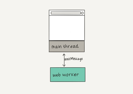 Diagram of web worker as separate to main thread, with postMessage as communication