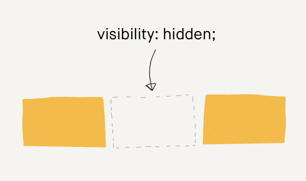 The visibility property isn't just about visibility