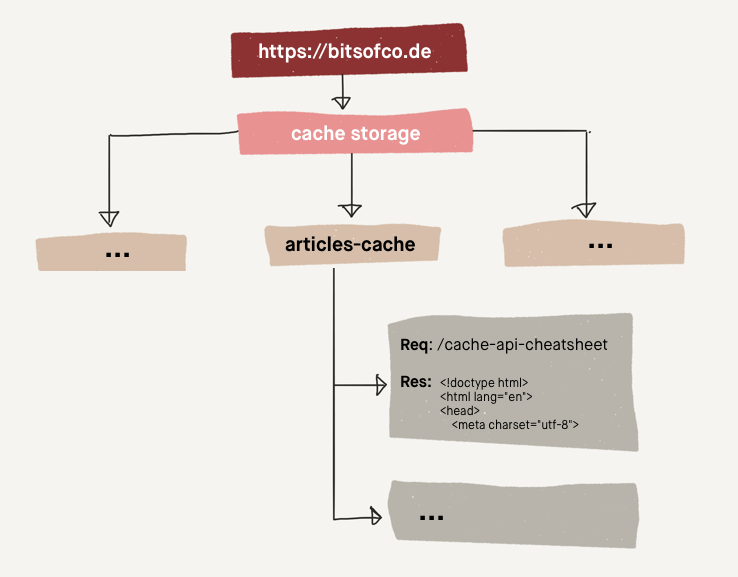 Diagram of request-response nested with the articles-cache nested within the cache storage