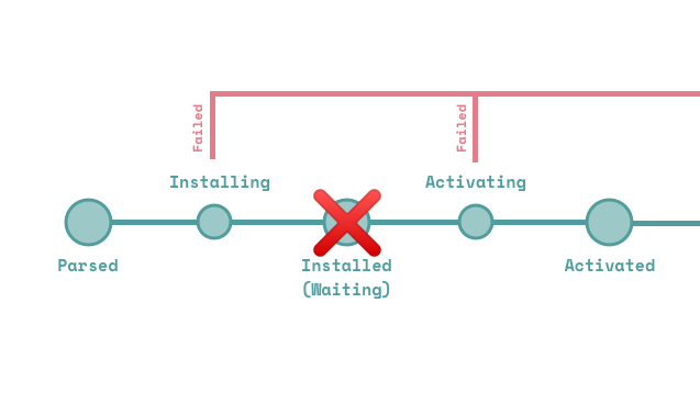 What self.skipWaiting() does to the service worker lifecycle