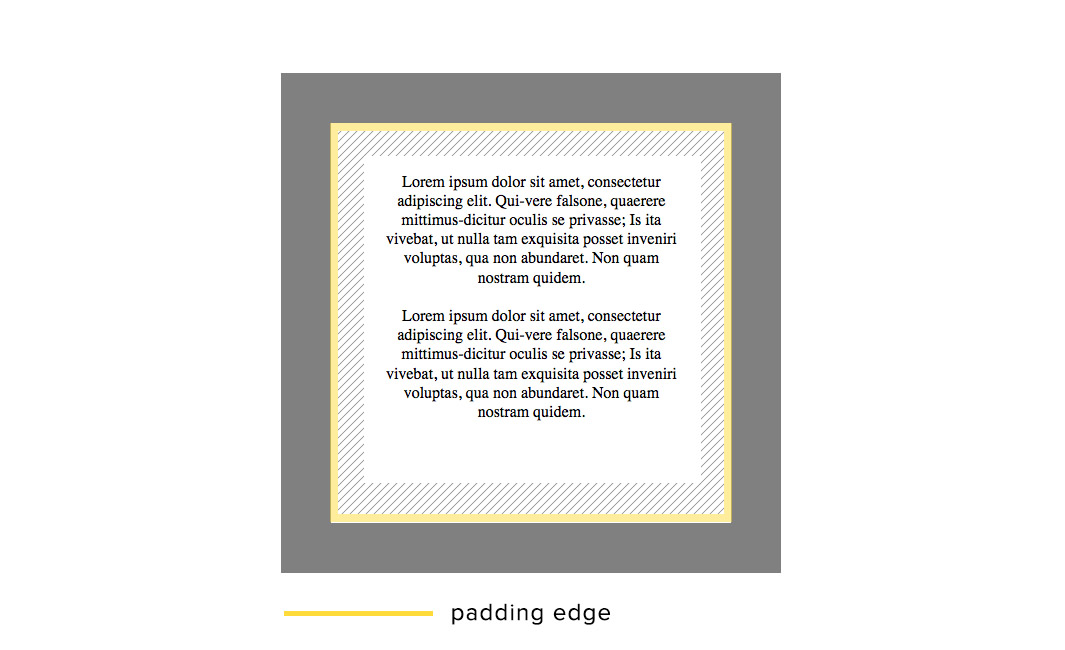 Padding Area and Padding Edge