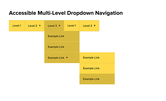 A More Accessible Multi-Level Dropdown Navigation