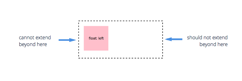 Floating element shouldn't exted outside parent