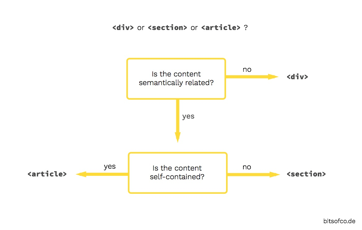 Flowchart - Div or Section or Article