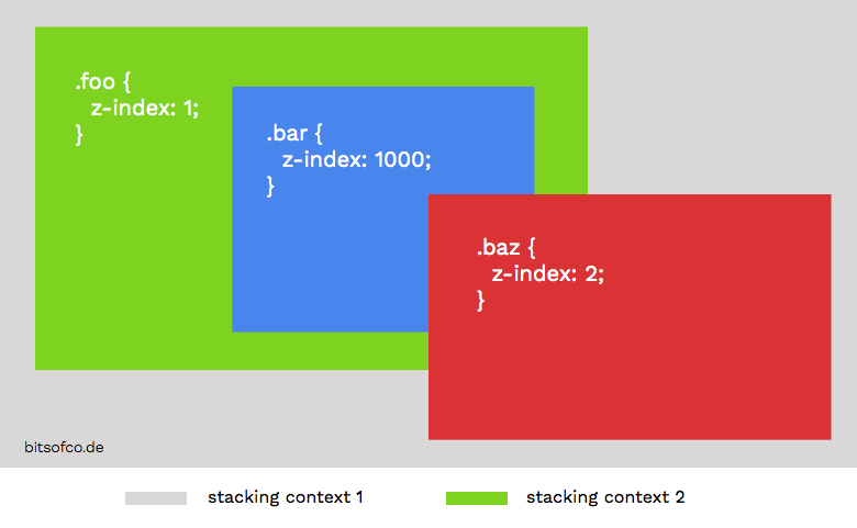Stacking Context