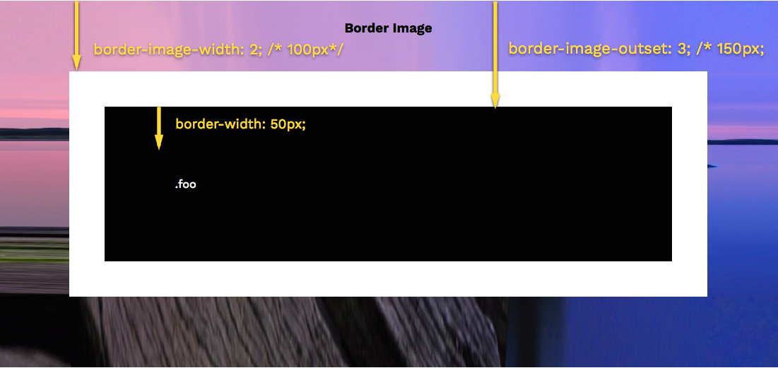 Border Image Width with Length Value